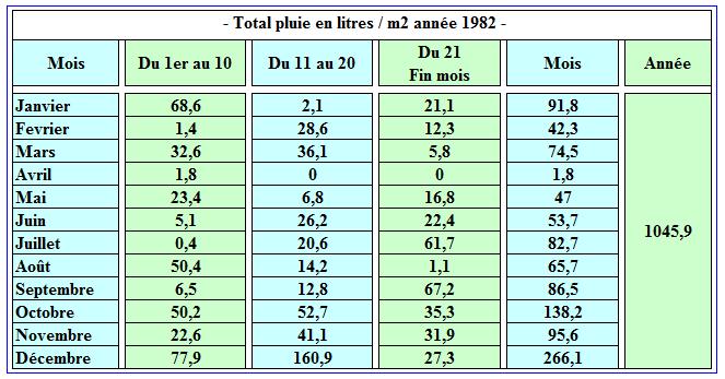 Pluviométrie1982